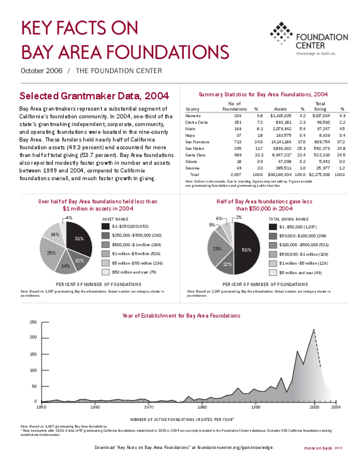 Key Facts on Bay Area Foundations 2006