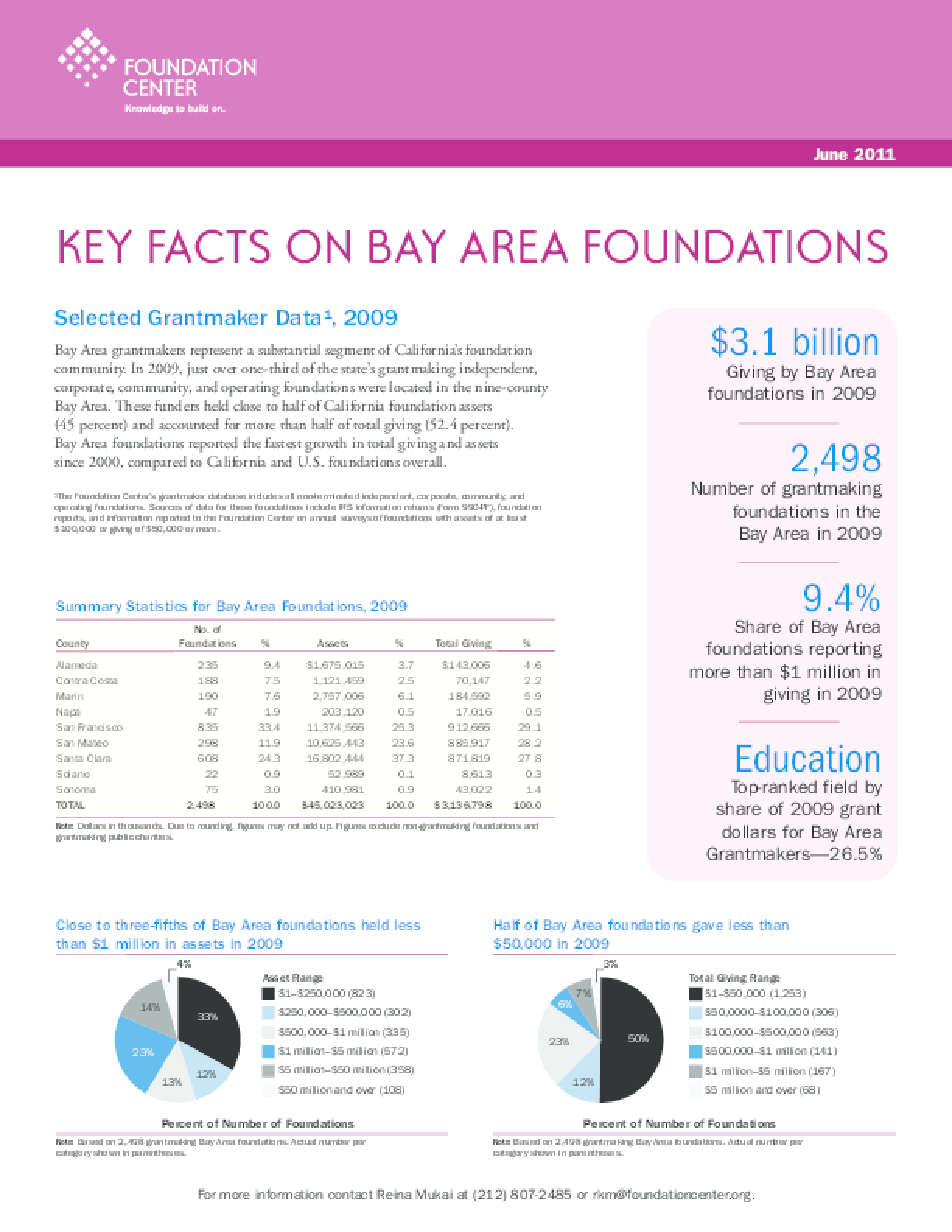 Key Facts on Bay Area Foundations 2011