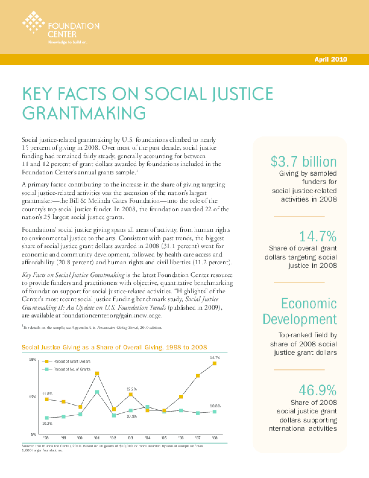 Key Facts on Social Justice Grantmaking