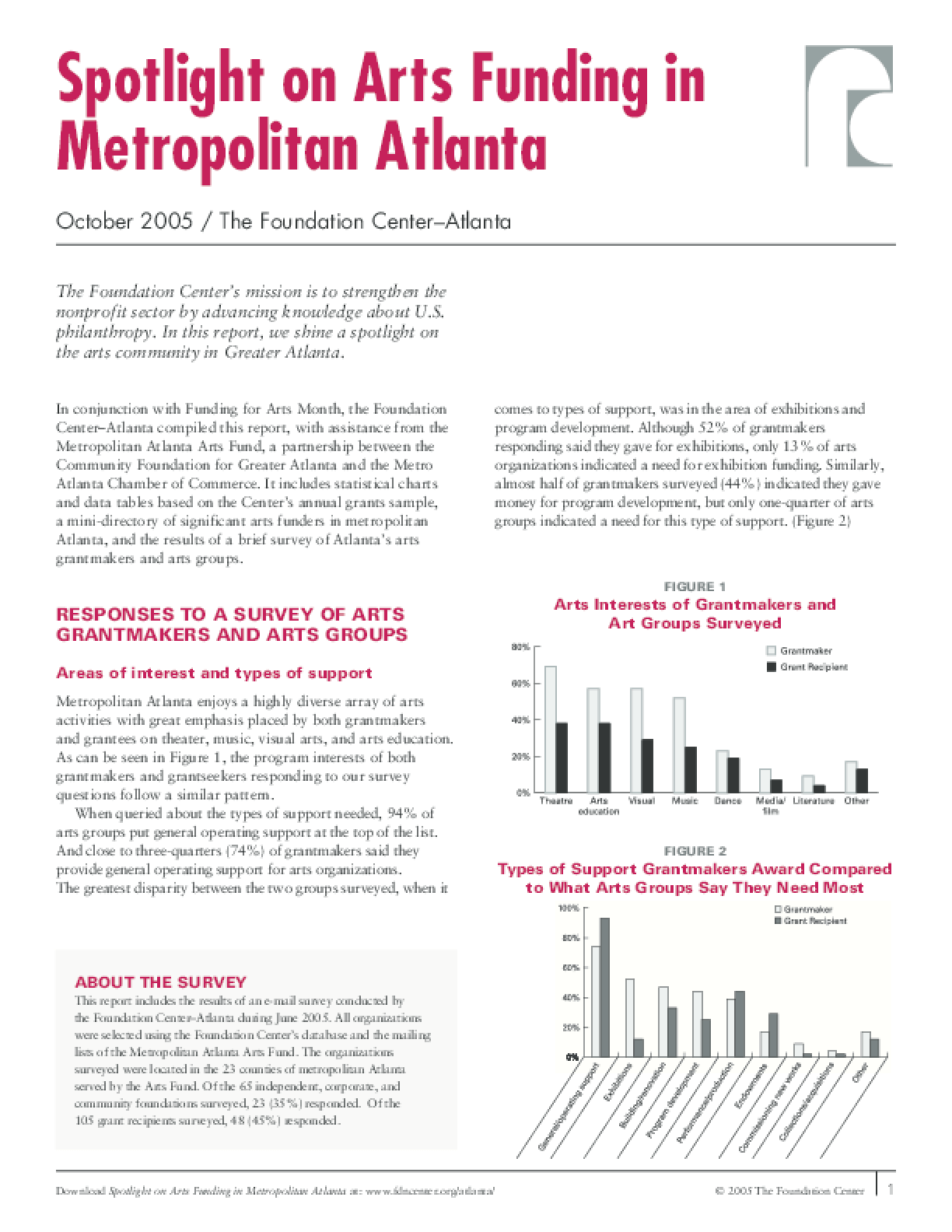 Spotlight on Arts Funding in Metropolitan Atlanta