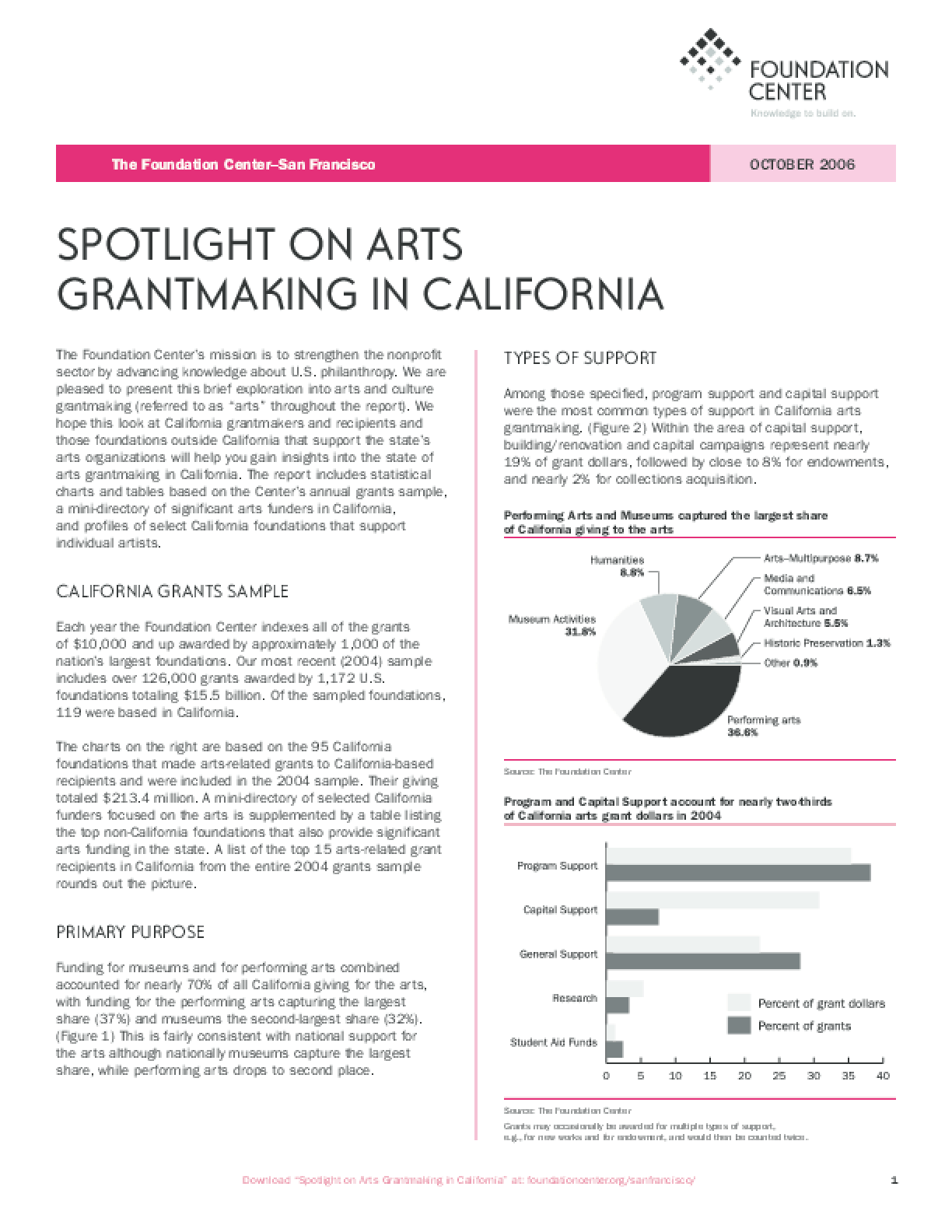 Spotlight on Arts Grantmaking in California 2006