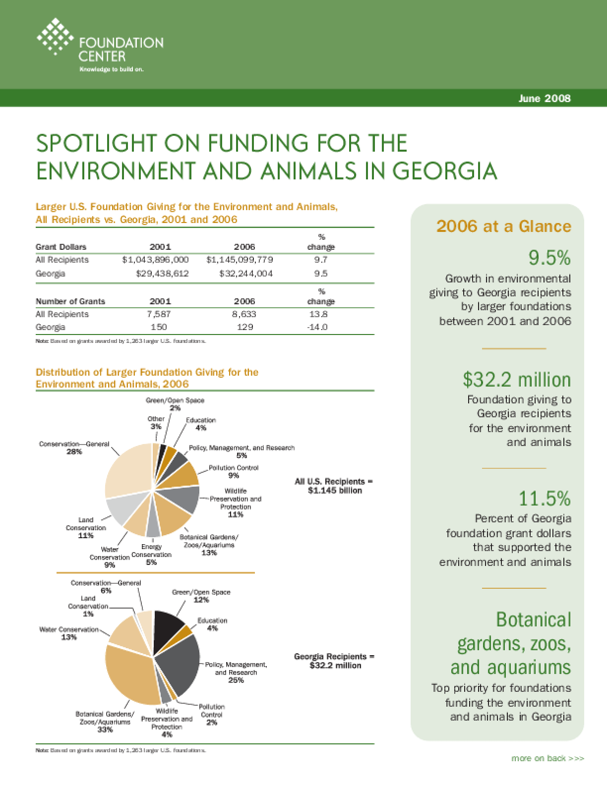 Spotlight on Funding for the Environment and Animals in Georgia