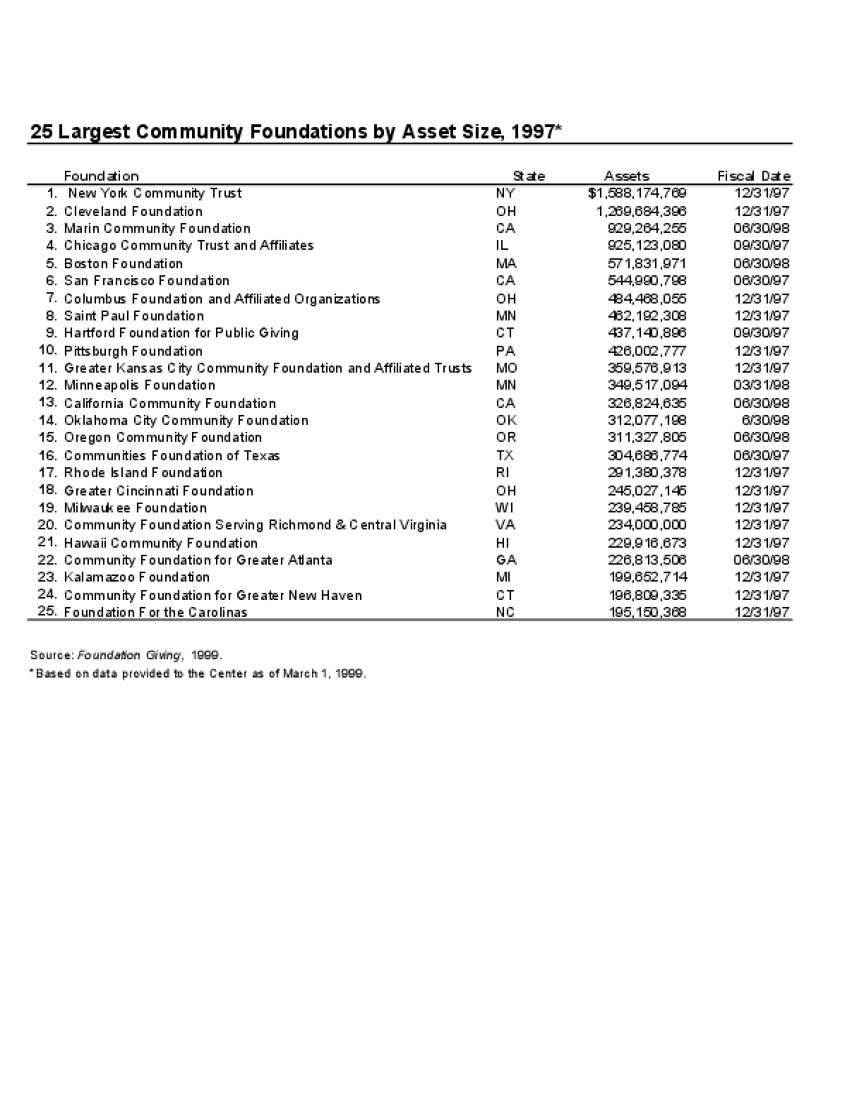 25 Largest Community Foundations by Asset Size, 1997