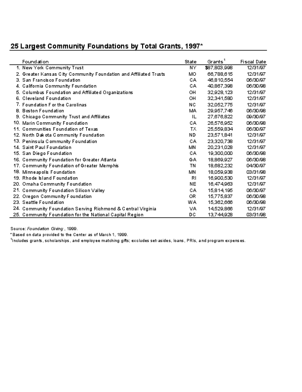 25 Largest Community Foundations by Total Grants, 1997