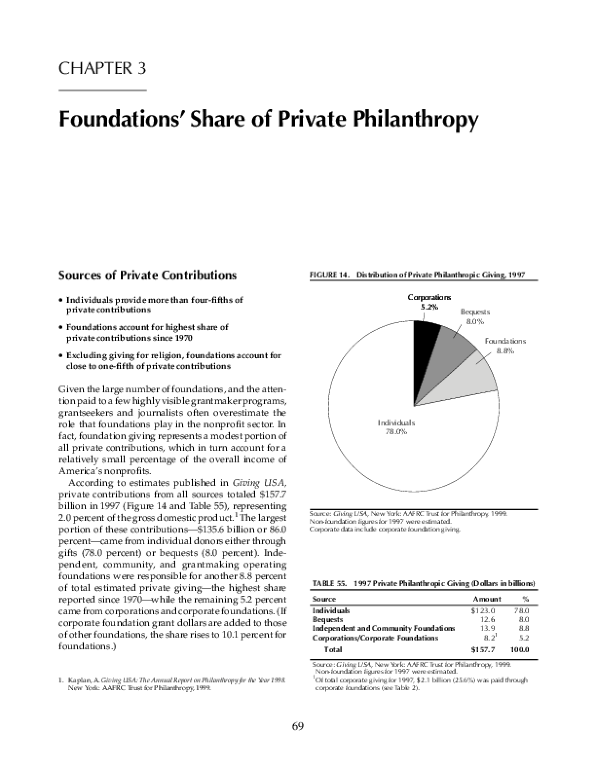 Foundations' Share of Private Philanthropy 1999