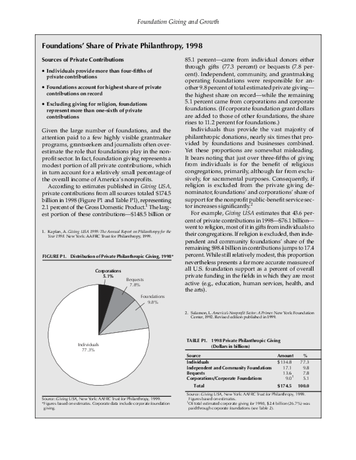 Foundation Giving and Growth: Foundations' Share of Private Philanthropy, 1998