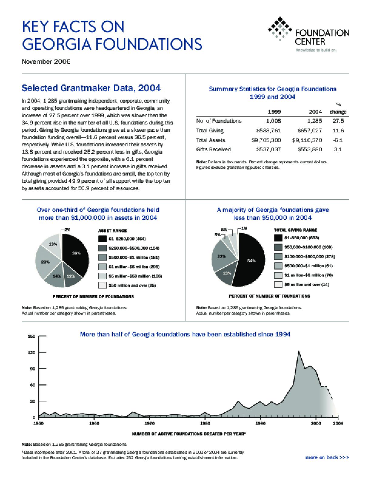 Key Facts on Georgia Foundations, 2006