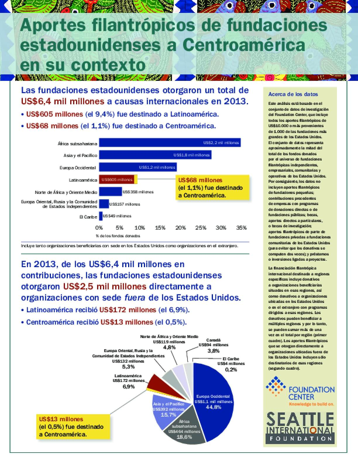 Aportes filantrópicos de fundaciones estadounidenses a Centroamérica ensu contexto