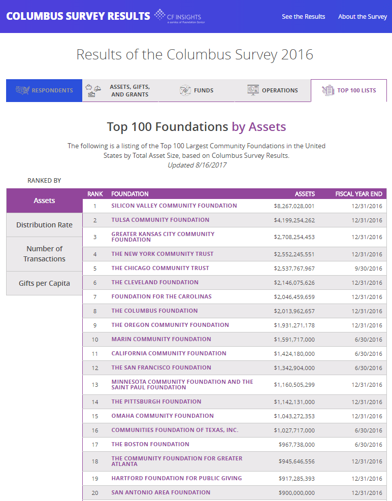 2016 Columbus Survey of Community Foundations: List of Top 100 Community Foundations by Asset Size